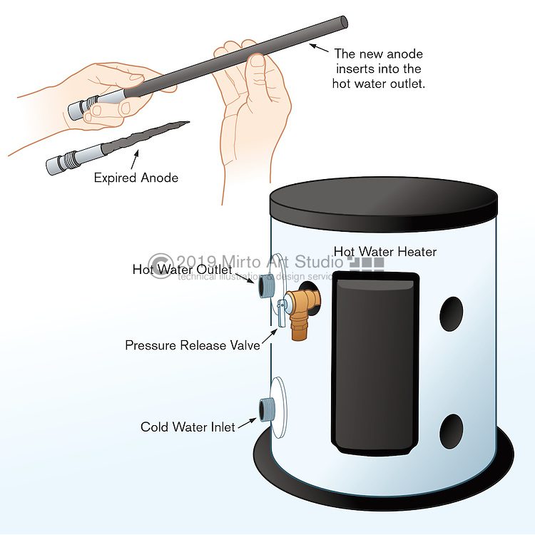 A vector illustration showing how to properly remove and install an anode of a hot water heater.