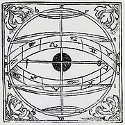 Celestial sphere showing path of the ecliptic, and the Earth at the centre of the universe. Woodcut, 1539