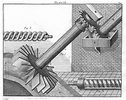 Archimedean Screws for raising water from one level to another. The 'thread' could be either external (as in Fig. 3), or the more conventional internal spiral in Fig. 2. From 'Ferguson's Lectures' edited David Brewster, Ediburgh, 1805