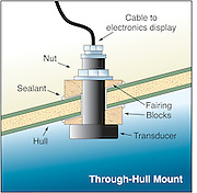 A vector illustration showing a through-hull depth sounder or marine transducer mounted in a fiberglass hull.