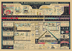 Chart of Electromagnetic Radiations. Antique science chart.<br />