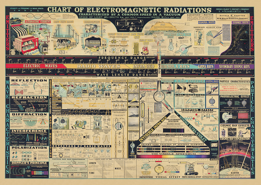 Chart of Electromagnetic Radiations<br />