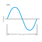 A vector illustration showing an AC sine wave
