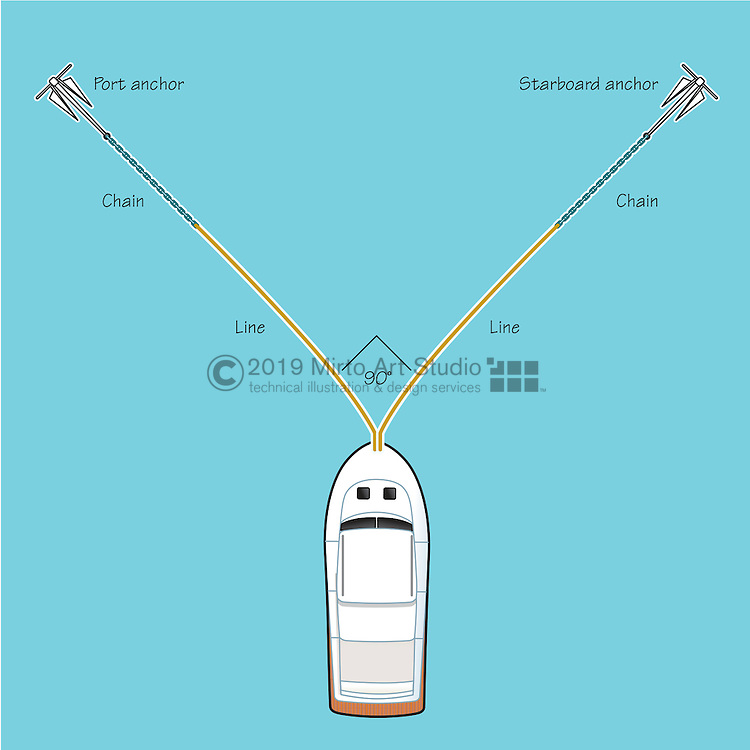 A vector illustration showing the use of tandem anchors when anchoring a vessel for foul weather/hurricane.