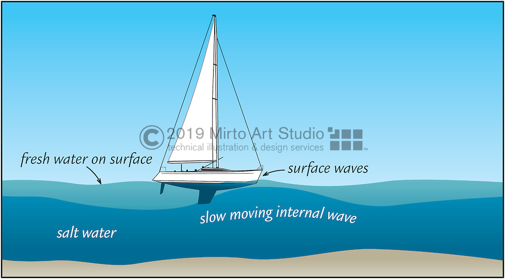A vector illustration showing a sailboat sailing through a dead water current.