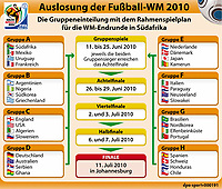 Fotball<br /> VM 2010 Trekning Sør-Afrika<br /> 04.12.2009<br /> Foto: DPPI/Digitalsport<br /> NORWAY ONLY<br /> <br /> FOOTBALL - MISCS - WORLD CUP 2010 - FINAL DRAW - 4/12/2009 <br /> <br /> WORLD CUP GROUPS