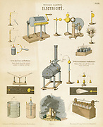 Electricity: educational plate published Wurtemberg c1850. Attraction & repulsion (1&2), Leyden jar & condenser (6&7), Armstrong's hydroelectric machine (5), batteries, lightning, etc.