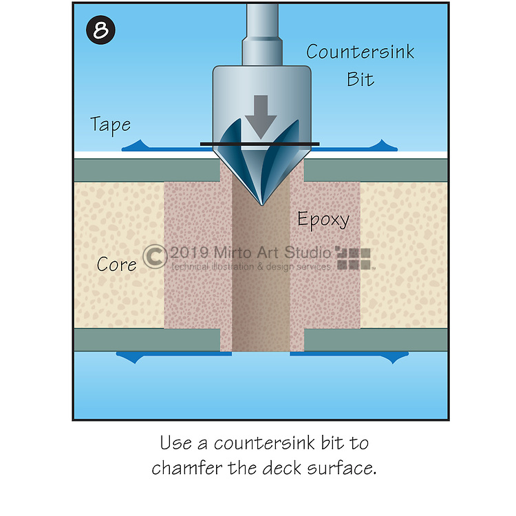 A vector illustration showing how to properly reenforce a section of the fiberglass deck of a boat to install fasteners and deck fittings through the fiberglass deck. The deck core material is removed and replaced with an epoxy filler, which prevents water infiltration into the surrounding core material, and insures a solid base when installing deck fittings.