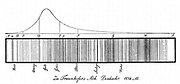 Joseph von Fraunhofer's (1787-1826) diagram of the lines of the solar spectrum, and above it a curve showing the intensity of sunlight in different parts of the spectrum.  From 'Denkschriften der Munchener Akademie', 1814. Engraving