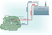 A vector illustration showing the fuel system of a marine engine.