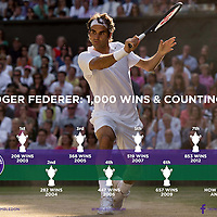 Infographic Photograph: The Championships Wimbledon - 2014