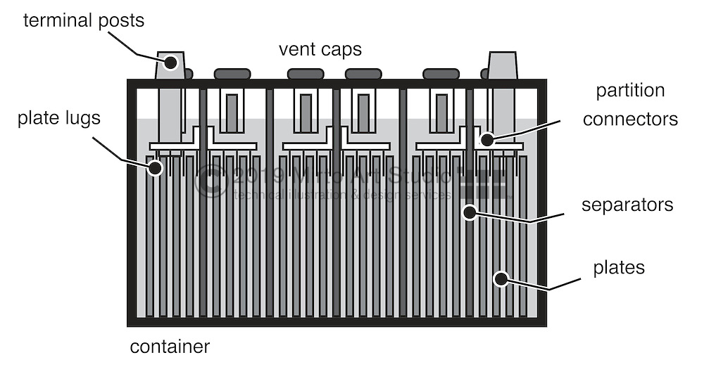 A vector illustration of the anatomy of a a wet cell battery and how it works.