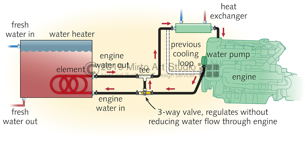 a vector illustration of a water heater design that uses the marine engine  heat exchanger to