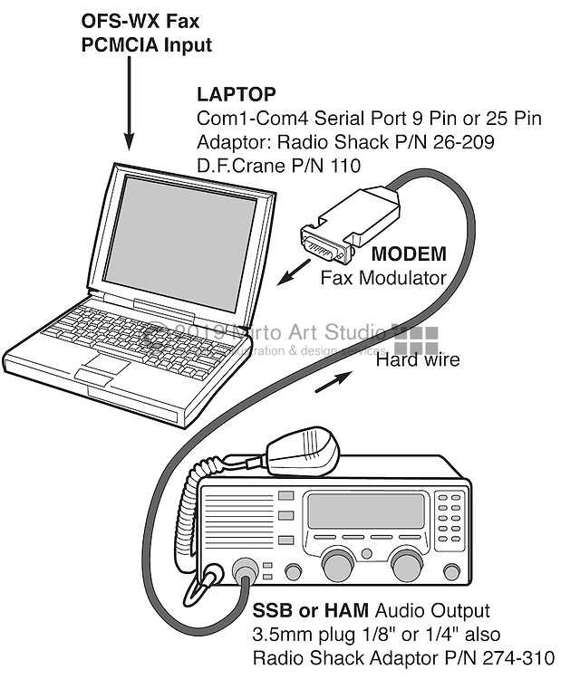 A vector illustration showing a single side band radio connected to a laptop computer
