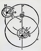 Epicycle and deferent (large circle with centre at N) showing Moon in orbit round Earth, and Earth in orbit round the Sun. Woodcut, 1643.
