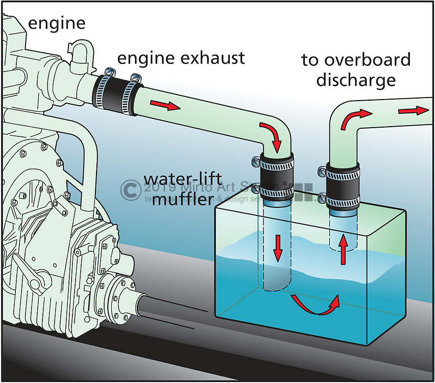 A vector illustration showing how to fabricate a marine engine water lift muffler.