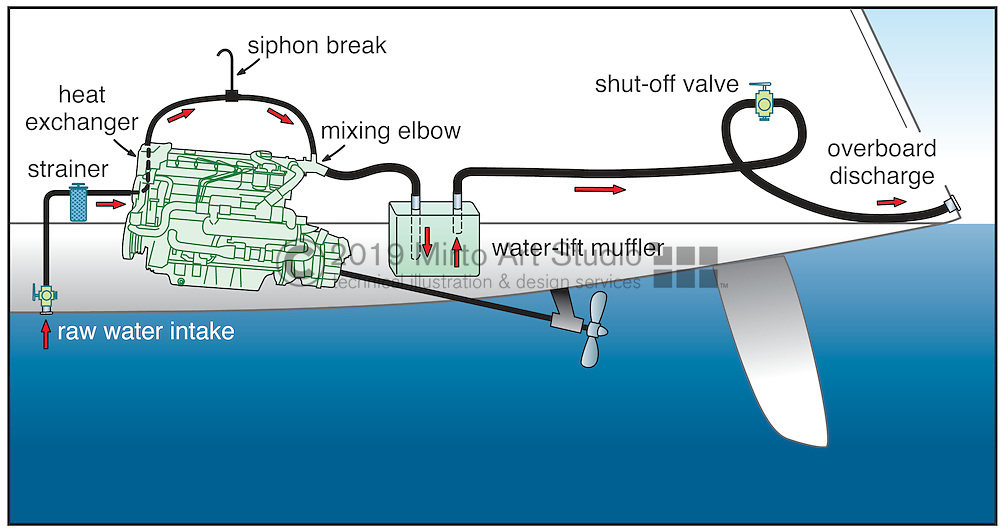 A vector illustration of a marine exhaust system on a boat.