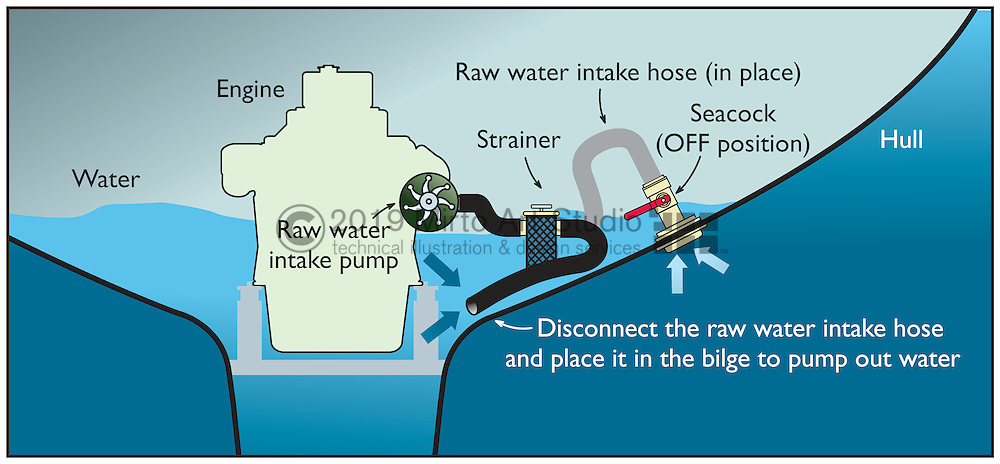 A vector illustration showing the emergency technique of using the raw water intake hose of the engine to pump water from the bilge of a boat.