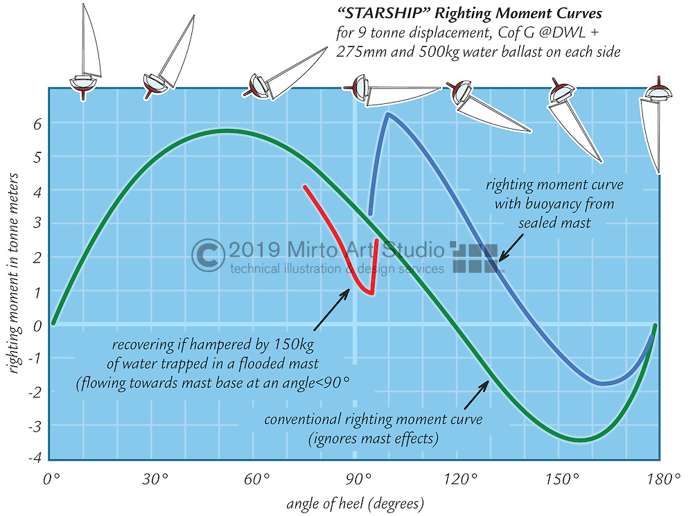 A vector illustration of a righting moment chart