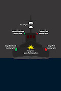 A vector illustration of nautical navigational rules of the road for tugboat running lights.