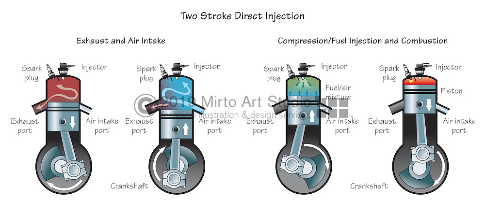 A vector illustration showing internal combustion outboard marine engines. This is a direct-injection two stroke marine outboard engine