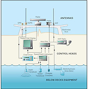 A vector illustration showing marine electronics used for marine navigation.