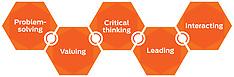 5 Core Competencies /Cinq compétences de base