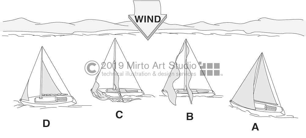 A vector illustration showing the proper way to drop or reduce sail area.