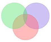 3 colored Venn diagram on white background.