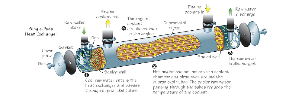digital illustration showing how a marine heat exchanger works.  The illustration shows the flow of the raw water and the flow of the engine coolant within a single-pass heat exchanger.