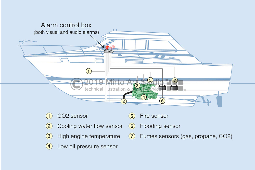 A vector illustration showing Boat System Alarms.
