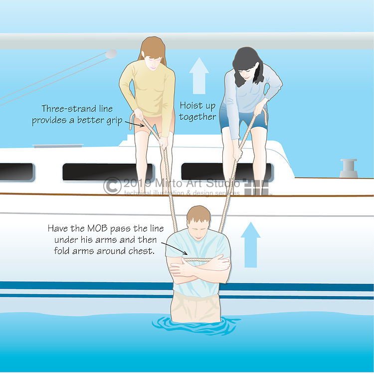 digital illustration of Man Overboard recovery and boat handling techniques and procedures for both powerboats and sailboats.  Two crew members can retrieve the MOB with the use of a rope positioned under the arms of the MOB.  Three-strand lines provide a better grip for hoisting the MOB onboard.