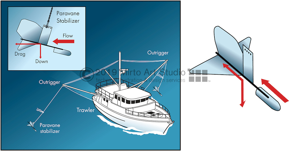 A vector illustration showing a trawler with paravanes deployed. Paravanes act as stabilizers.