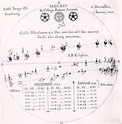 Sunspots. Observations of the passage of sunspots across the solar disk in December 1625 and January 1626.  From 'Rosa Ursina' by Christoph Scheiner (Bracciano, 1630). Engraving.