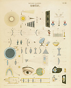 Light:  educational plate published Wurtemberg c.1850, showing reflection and refraction, light travelling in straight lines, a burning mirror (13) and Newton's prism experiment (27).