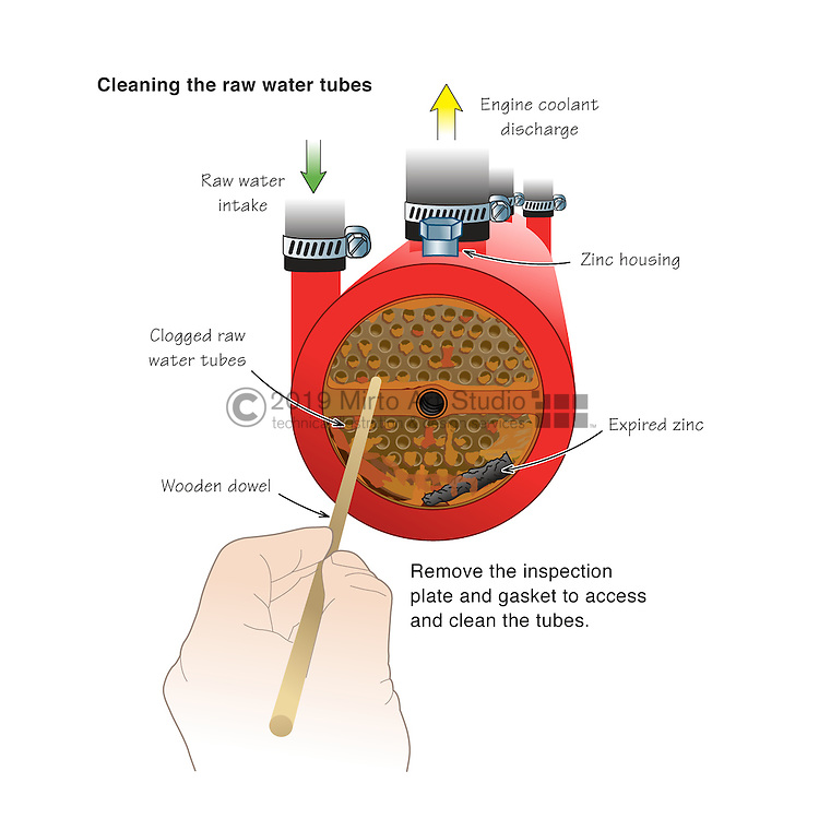 Digital illustration showing how to clean the raw water Cupro-Nickel cooling tubes of a marine heat exchanger.  The illustration shows the end of the heat exchanger with the inspection plate off and the use of a wooden dowel to clean the cooling tubes.