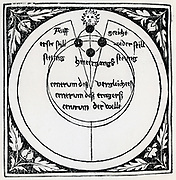 Orbits of Sun and Moon according to the geocentric theory of the universe. Woodcut, 1539.