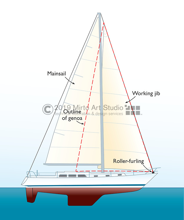 A vector illustration of the the mainsail, genoa sail and working jib sails of a sailboat.