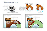 Vector illustration of components of a marine sanitation system. vector illustration showing how a vented loop of a marine sanitation system works. A vented loop creates an siphon break in the closed marine sanitation system, preventing the back flow of liquid or seawater.