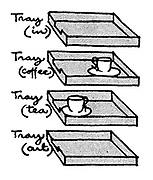 (The placement of cups on an in-tray indicates whether tea or coffee is required)