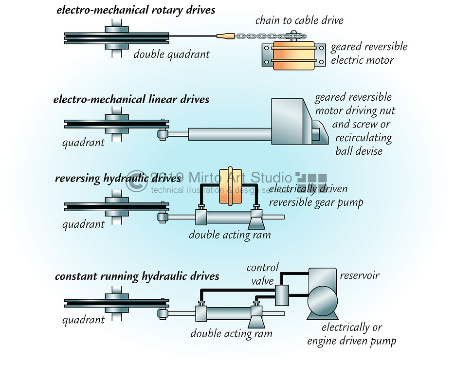 A vector illustration of a marine autopoilot unit used on boats