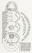 'The divine harmony of the microcosm and macrocosm, showing the circles of the four elements, the circles of the planets, stars and Primum Mobile, and the heavenly hosts and God.   From ''Utriusque cosmi ... historia'' , Oppenheim, by Robert Fludd.'