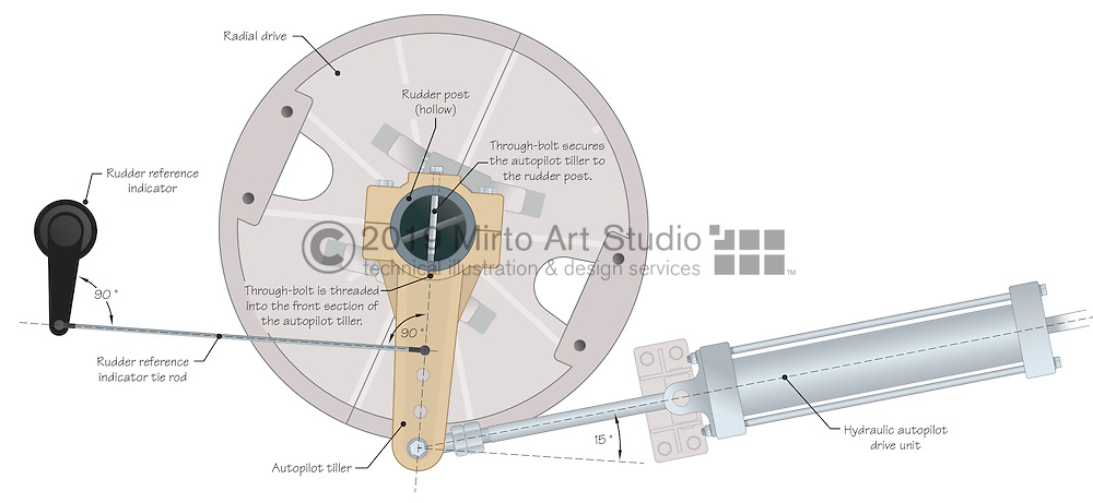 Vector illustration showing the installation of an autopilot tiller and autopilot drive unit to the rudder post and either a radial drive or quadrant steering.