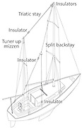 A vector illustration showing SSB antennas on a sailboat