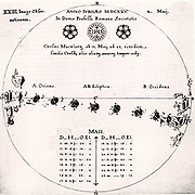 Sunspots. Scheiner's observations of the passage of a sunspot across the solar disk, May 1625.  From 'Rosa Ursina' by Christoph Scheiner (Bracciano, 1630). Engraving.