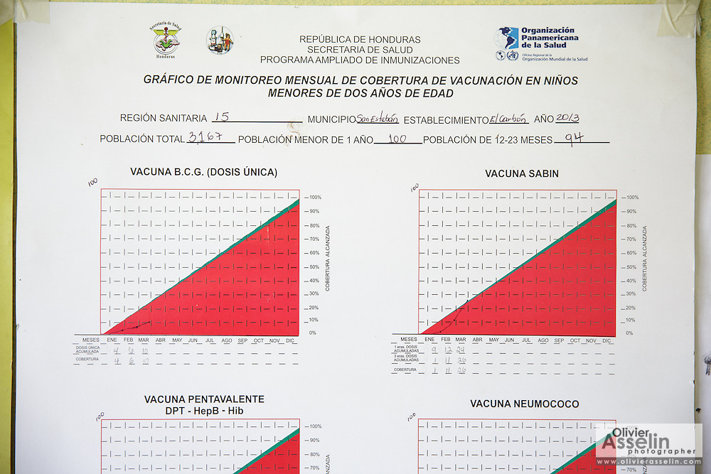 Poster showing the evolution of vaccine coverage over the year at the health center in El Carbon, Honduras, on Thursday April 25, 2013.