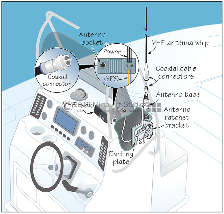 Vector illustration showing how to install a VHF radio on a center console boat. The illustration shows the interior of the center console with the VHF antenna, antenna ratchet bracket, and coaxial antenna cable. The VHF radio is mounted with a bracket on top of the center console.