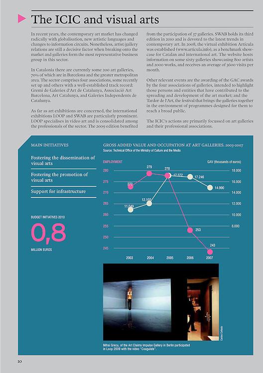 Publicaciones sobre el Festival de Video Arte LOOP  2009 (Barcelona)