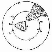 Diagram to illustrate the behaviour of a magnet at different positions around the north pole of the Earth (A). From William Gilbert 'De Magnete', London, 1600