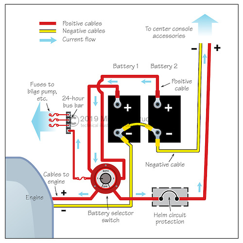 battery wiring outboard2 outboard engine wiring mirto art studio center console boat wiring diagram at gsmx.co